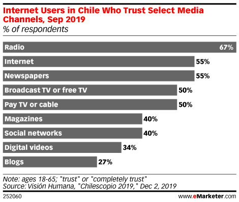 Internet Users in Chile Who Trust Select Media Channels, Sep 2019 (% of respondents)