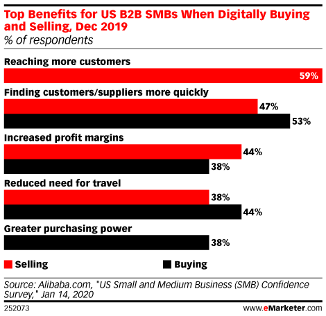 Top Benefits for US B2B SMBs When Digitally Buying and Selling, Dec 2019 (% of respondents)