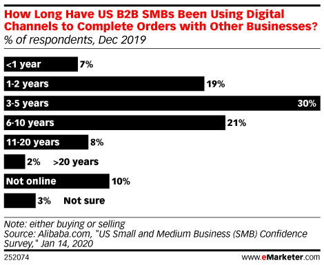 How Long Have US B2B SMBs Been Using Digital Channels to Complete Orders with Other Businesses? (% of respondents, Dec 2019)