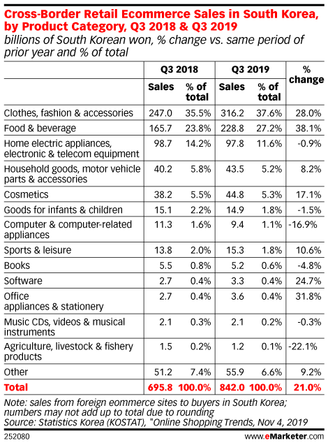 Cross-Border Retail Ecommerce Sales in South Korea, by Product Category, Q3 2018 & Q3 2019 (billions of South Korean won, % change vs. same period of prior year and % of total)