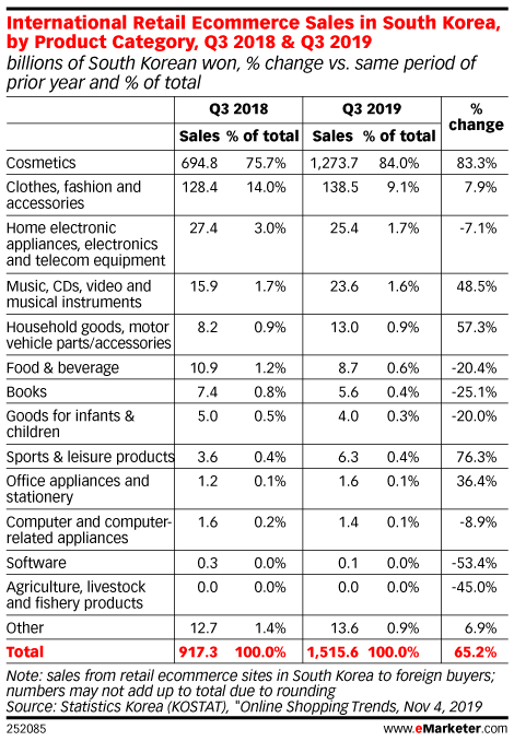International Retail Ecommerce Sales in South Korea, by Product Category, Q3 2018 & Q3 2019 (billions of South Korean won, % change vs. same period of prior year and % of total)