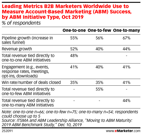 Leading Metrics B2B Marketers Worldwide Use to Measure Account-Based Marketing (ABM) Success, by ABM Initiative Type, Oct 2019 (% of respondents)