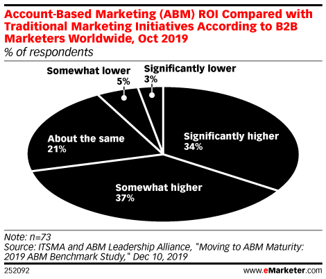 Account-Based Marketing (ABM) ROI Compared with Traditional Marketing Initiatives According to B2B Marketers Worldwide, Oct 2019 (% of respondents)