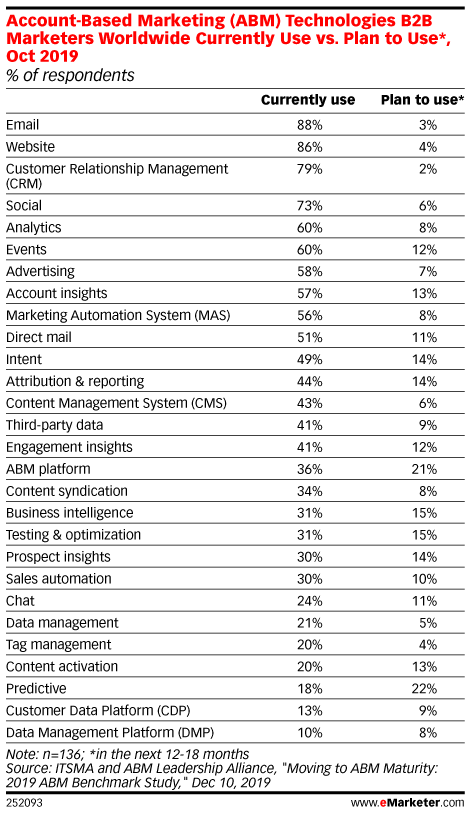 Account-Based Marketing (ABM) Technologies B2B Marketers Worldwide Currently Use vs. Plan to Use*, Oct 2019 (% of respondents)
