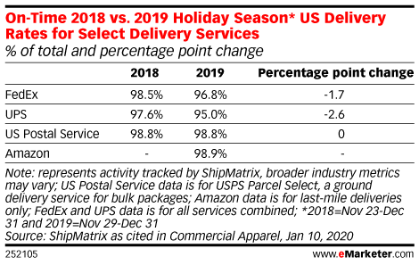 On-Time 2018 vs. 2019 Holiday Season* US Delivery Rates for Select Delivery Services (% of total and percentage point change)