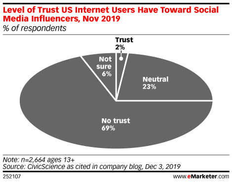 Level of Trust US Internet Users Have Toward Social Media Influencers, Nov 2019 (% of respondents)