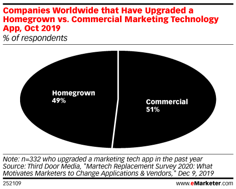 Companies Worldwide that Have Upgraded a Homegrown vs. Commercial Marketing Technology App, Oct 2019 (% of respondents)
