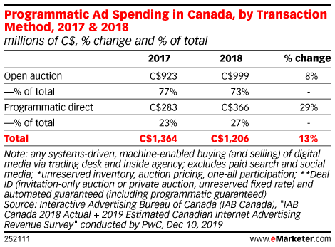 Programmatic Ad Spending in Canada, by Transaction Method, 2017 & 2018 (millions of C$, % change and % of total)