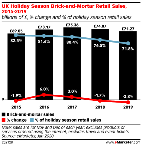 UK Holiday Season Brick-and-Mortar Retail Sales, 2015-2019 (billions of £, % change and % of holiday season retail sales)