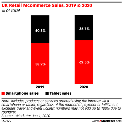 UK Retail Mcommerce Sales, 2019 & 2020 (% of total)