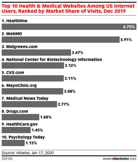 Top 10 Health & Medical Websites Among US Internet Users, Ranked by Market Share of Visits, Dec 2019