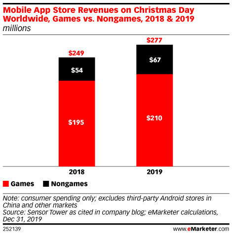 Mobile App Store Revenues on Christmas Day Worldwide, Games vs. Nongames, 2018 & 2019 (millions)