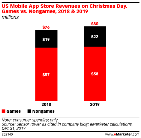 US Mobile App Store Revenues on Christmas Day, Games vs. Nongames, 2018 & 2019 (millions)