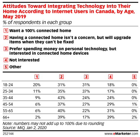 Attitudes Toward Integrating Technology Into Their Home According to Internet Users in Canada, by Age, May 2019 (% of respondents in each group)