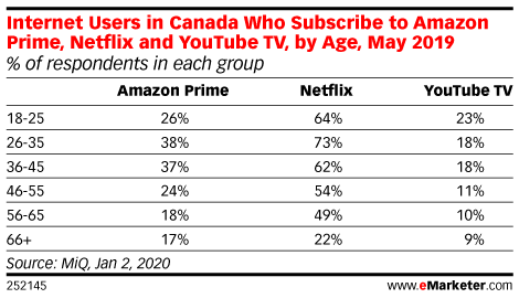Internet Users in Canada Who Subscribe to Amazon Prime, Netflix and YouTube TV, by Age, May 2019 (% of respondents in each group)
