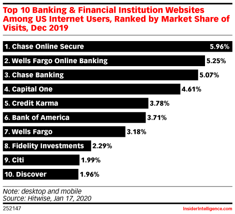 Top 10 Banking & Financial Institution Websites Among US Internet Users, Ranked by Market Share of Visits, Dec 2019