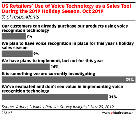 US Retailers' Use of Voice Technology as a Sales Tool During the 2019 Holiday Season, Oct 2019 (% of respondents)