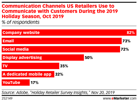 Communication Channels US Retailers Use to Communicate with Customers During the 2019 Holiday Season, Oct 2019 (% of respondents)