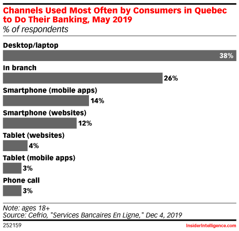 Channels Used Most Often by Consumers in Quebec to Do Their Banking, May 2019 (% of respondents)