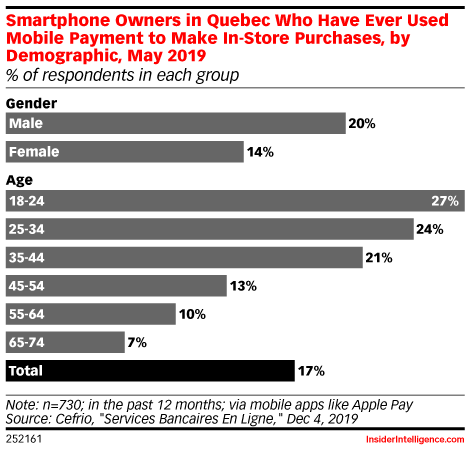 Smartphone Owners in Quebec Who Have Ever Used Mobile Payment to Make In-Store Purchases, by Demographic, May 2019 (% of respondents in each group)