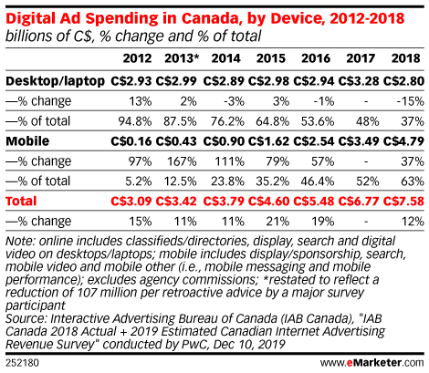 Digital Ad Spending in Canada, by Device, 2012-2018 (billions of C$, % change and % of total)