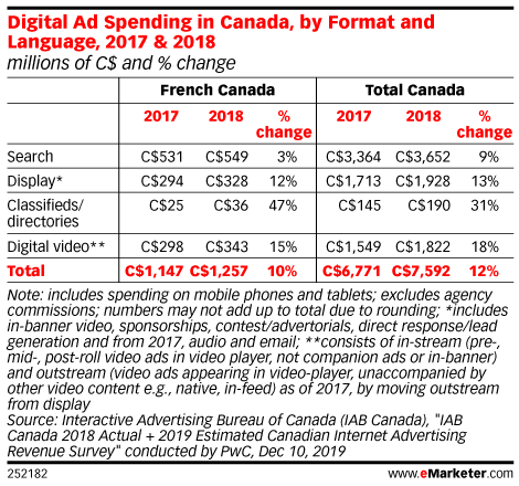 Digital Ad Spending in Canada, by Format and Language, 2017 & 2018 (millions of C$ and % change)