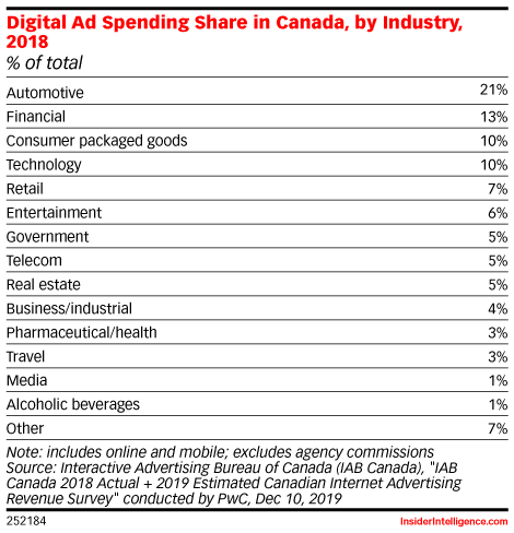 Digital Ad Spending Share in Canada, by Industry, 2018 (% of total)
