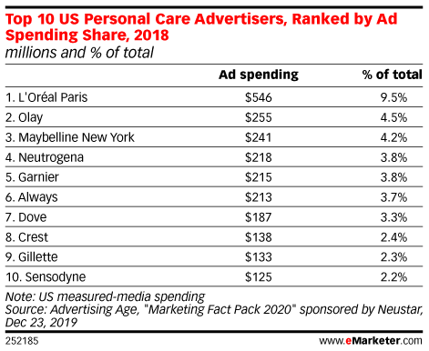 Top 10 US Personal Care Advertisers, Ranked by Ad Spending Share, 2018 (millions and % of total)