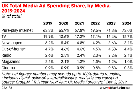 UK Total Media Ad Spending Share, by Media, 2019-2024 (% of total)