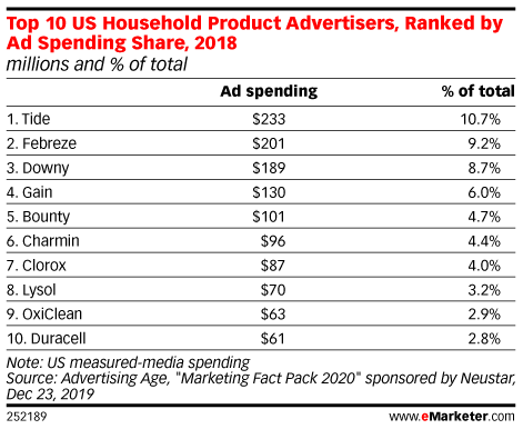 Top 10 US Household Product Advertisers, Ranked by Ad Spending Share, 2018 (millions and % of total)