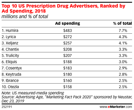 Top 10 US Prescription Drug Advertisers, Ranked by Ad Spending, 2018 (millions and % of total)