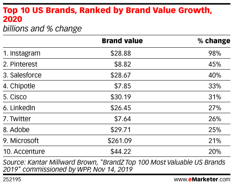 Top 10 US Brands, Ranked by Brand Value Growth, 2020 (billions and % change)