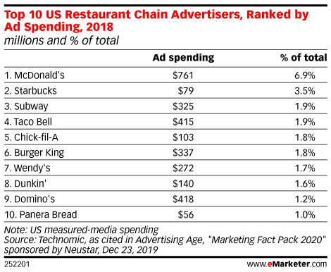 Top 10 US Restaurant Chain Advertisers, Ranked by Ad Spending, 2018 (millions and % of total)
