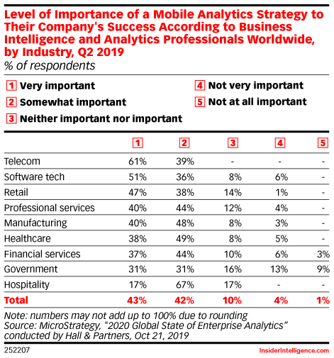 Level of Importance of a Mobile Analytics Strategy to Their Company's Success According to Business Intelligence and Analytics Professionals Worldwide, by Industry, Q2 2019 (% of respondents)