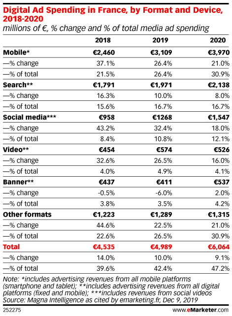 Digital Ad Spending in France, by Format and Device, 2018-2020 (millions of €, % change and % of total media ad spending)