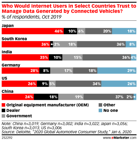 Who Would Internet Users in Select Countries Trust to Manage Data Generated by Connected Vehicles? (% of respondents, Oct 2019)